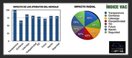 INFORME VAC 2013: El nuevo poder de medir los intangibles